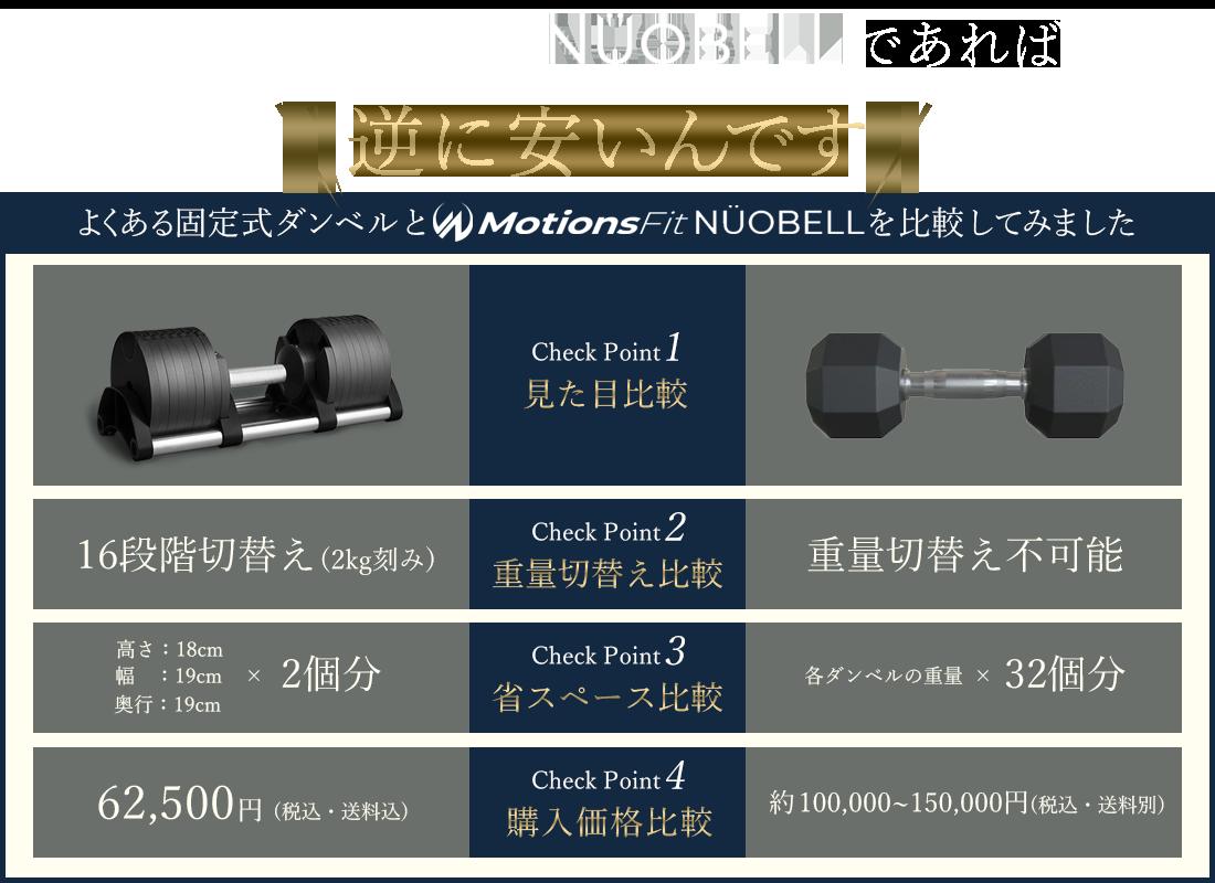 MotionsFitNÜOBELLであれば逆に安いのです。よくある固定式ダンベルと比較して表にしました。